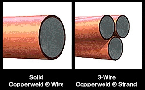 Copperweld Wire
